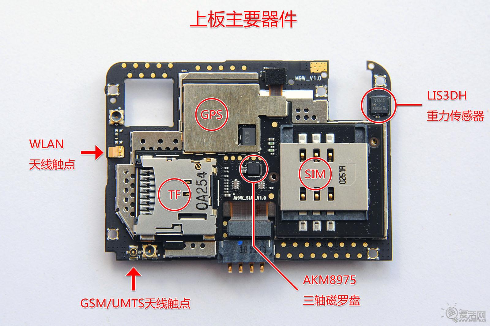 """芯片全析 每个元件的安放秘密 遥想当年iPhone4发布的时候,那张细长的主板曾引发无数人的惊呼,为苹果可以把如此复杂的一片手机主板设计成如此小的尺寸而感到不可思议。但是实际上在现在看来,很多新一代手机的主板大小并不比iPhone4大多少。可能是因为新一代中央处理器的集成度都很高,M9的主板从面积角度而言,也十分的细小,让我们来看一下它的真容。  M9的主板采用了""""主板+子板""""的设计,大部分的主要原件位于下方的主板,而在主板的屏蔽层上额外粘贴了一张柔性的子板,其上则安装诸如SIM卡"""