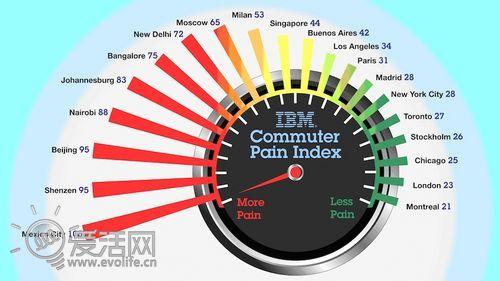 塞车龙虎榜 IBM公布全球城市交通状况恶劣程度排名