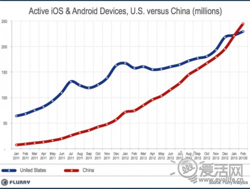 中国超越美国成为全球最大的智能手机市场