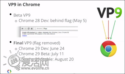 先下手为强Google开源浏览器启用默认VP9视视频大壮yy图片