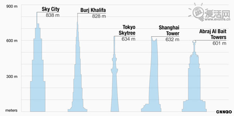 [杂谈] 第一高楼已奠基 天空城市为什么(30P) - 路人@行者 - 路人@行者