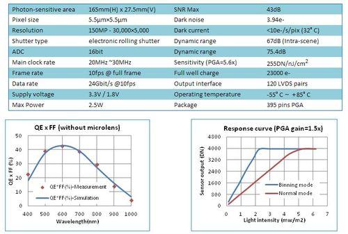 辰芯光电联合Towerjazz推1.5亿像素CMOS图像传感器