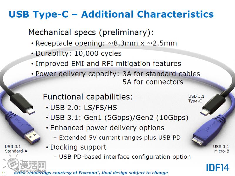 1 type-c标准正式公布 横扫一切杂牌接口
