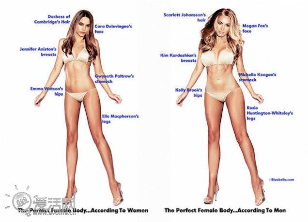 女性眼中的女性完美身材要比男性眼里的更