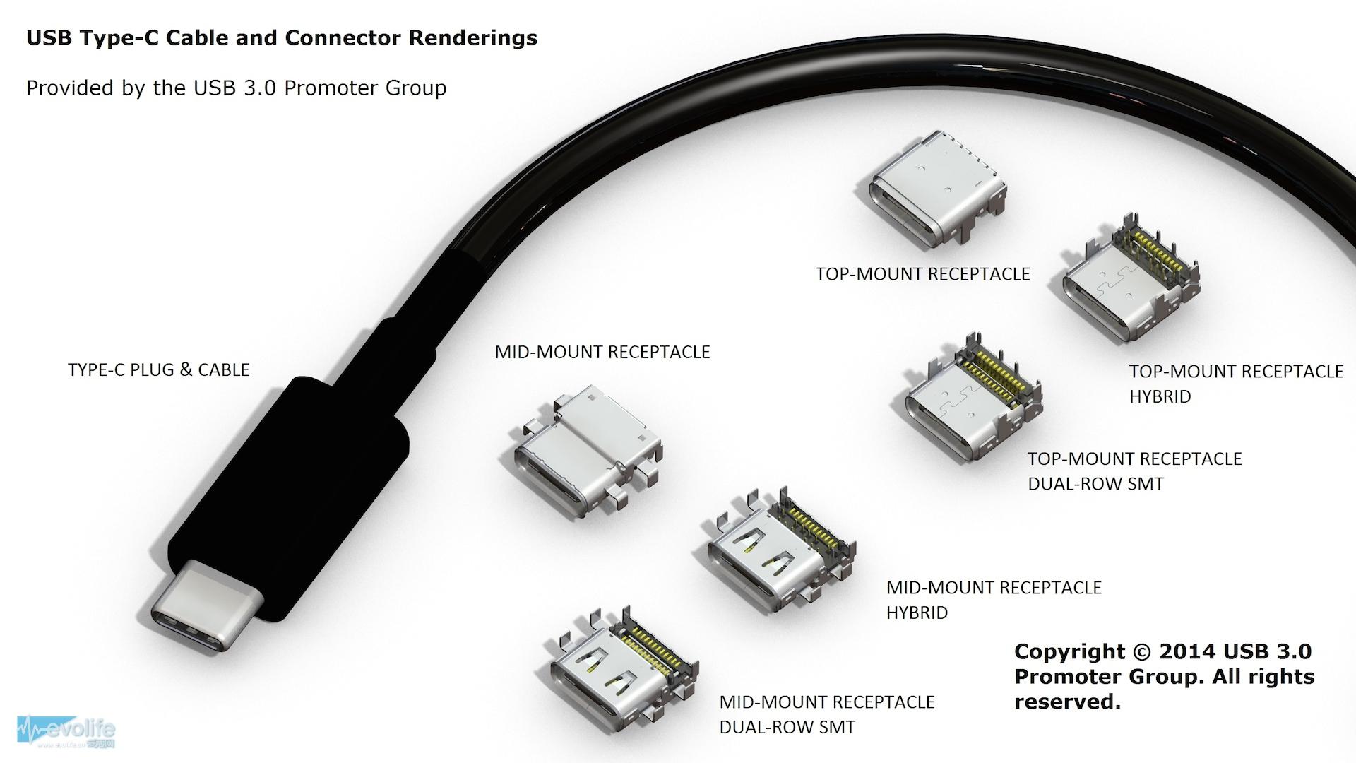 这种usb type-c线缆就能很好的接驳现有的普通dp,hdmi,dvi或者vga接口