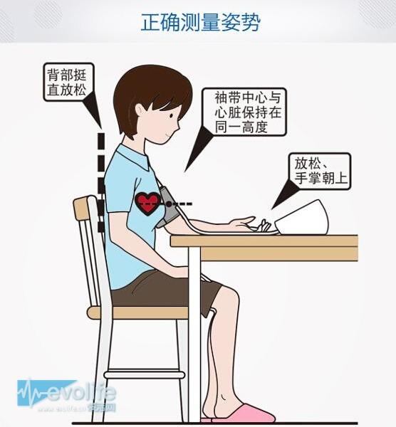 (图为血压计的正确测量姿势)