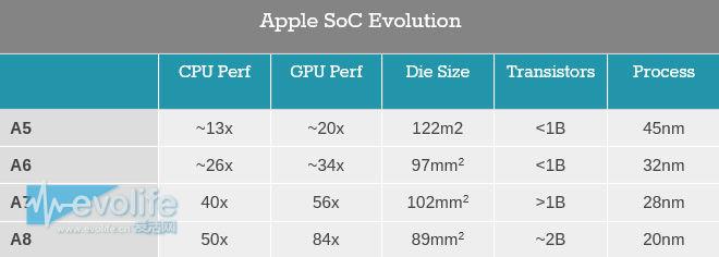 【新技术研习社】2015年手机处理器指南(上)
