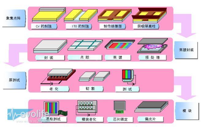 延续我们文首提到的那则相关iPhone 8可能采用OLED屏幕的传言。韩国媒体ET News上个月月末提到,在新款iPhone上,三星可能会成为苹果第一大OLED面板供应商,随后是LG、夏普等等,三星在这其中可能占到5-8成的订单份额。 这则消息还提到,LG可能无缘成为第二大供应商,原因是LG的蒸镀装置数量不足,所以OLED面板产量无法满足苹果需要。意思大致也就是,三星的蒸镀机很足量——三星的蒸镀机当然不是他们自己造的,其再上一级供应商乃是Canon Tokki—&md