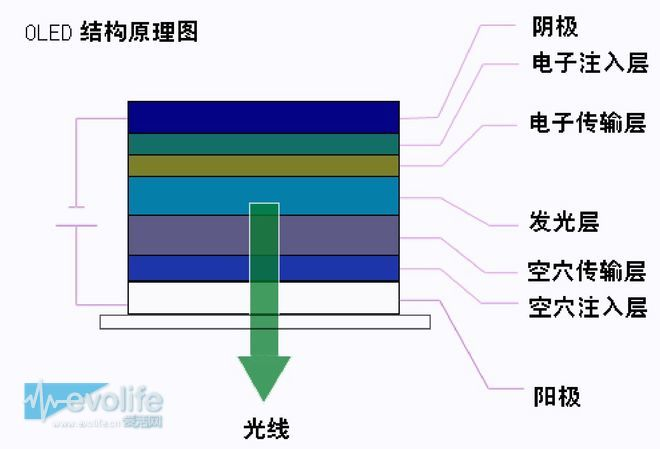 为什么韩系和日系厂造的OLED电视显示效果有差别?OLED电视平民化还要多久?