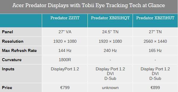 【IFA2016】Acer电竞显示器三新上阵 抓住你的眼球哦