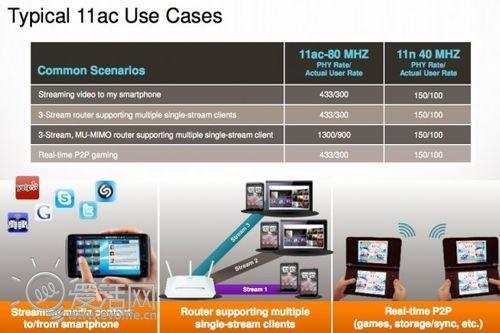 无线高清时代 高通新一代基带芯片将支持802.11ac