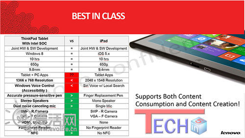 挺进Win 8挑战iPad 联想新款ThinkPad平板电脑曝光