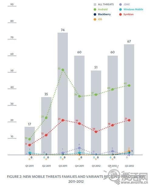 第三季度Android恶意软件激增 只有0.5%来自Google Play