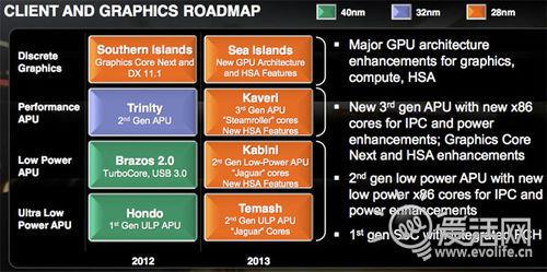 首款采用AMD的Win8平板问世 Vizio全新1080p平板亮相CES