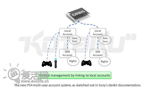 索尼PS4配置细节曝光 游戏手柄账户登录体验改进