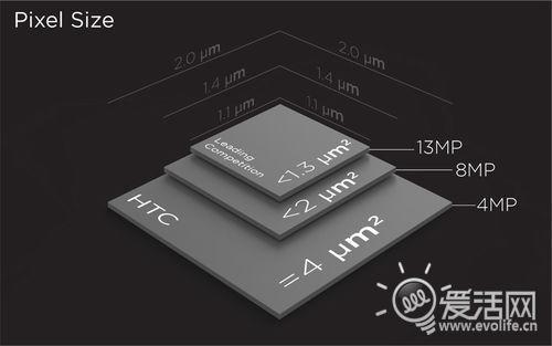像素游戏:关于UltraPixel HTC所不会告诉你的