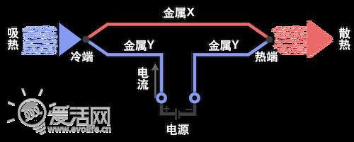 【新技术研习社】革命创新 博朗电动剃须刀冰感之路
