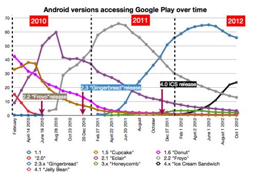 图解2013年Android的碎片化现状 碎片化更严重了