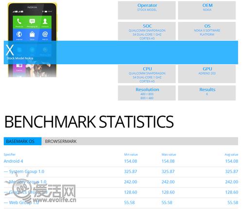 Nokia X跑分成绩公布 部分项目接近Lumia 1520