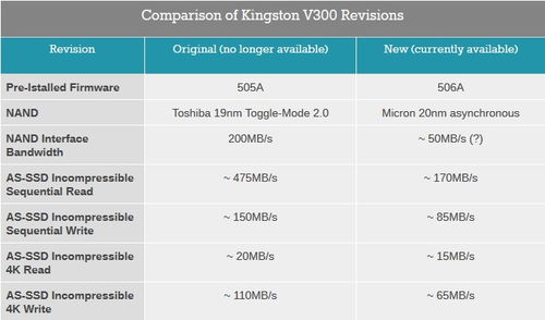 性能跌一半 金士顿V300 SSD固态硬盘闪存竟被偷梁换柱