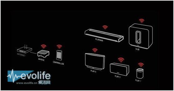 从蓝牙、AirPlay、Mesh看无线家居技术的未来