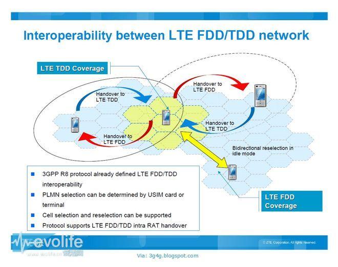 电信4G业务满血复活 FDD值得我们等待吗?