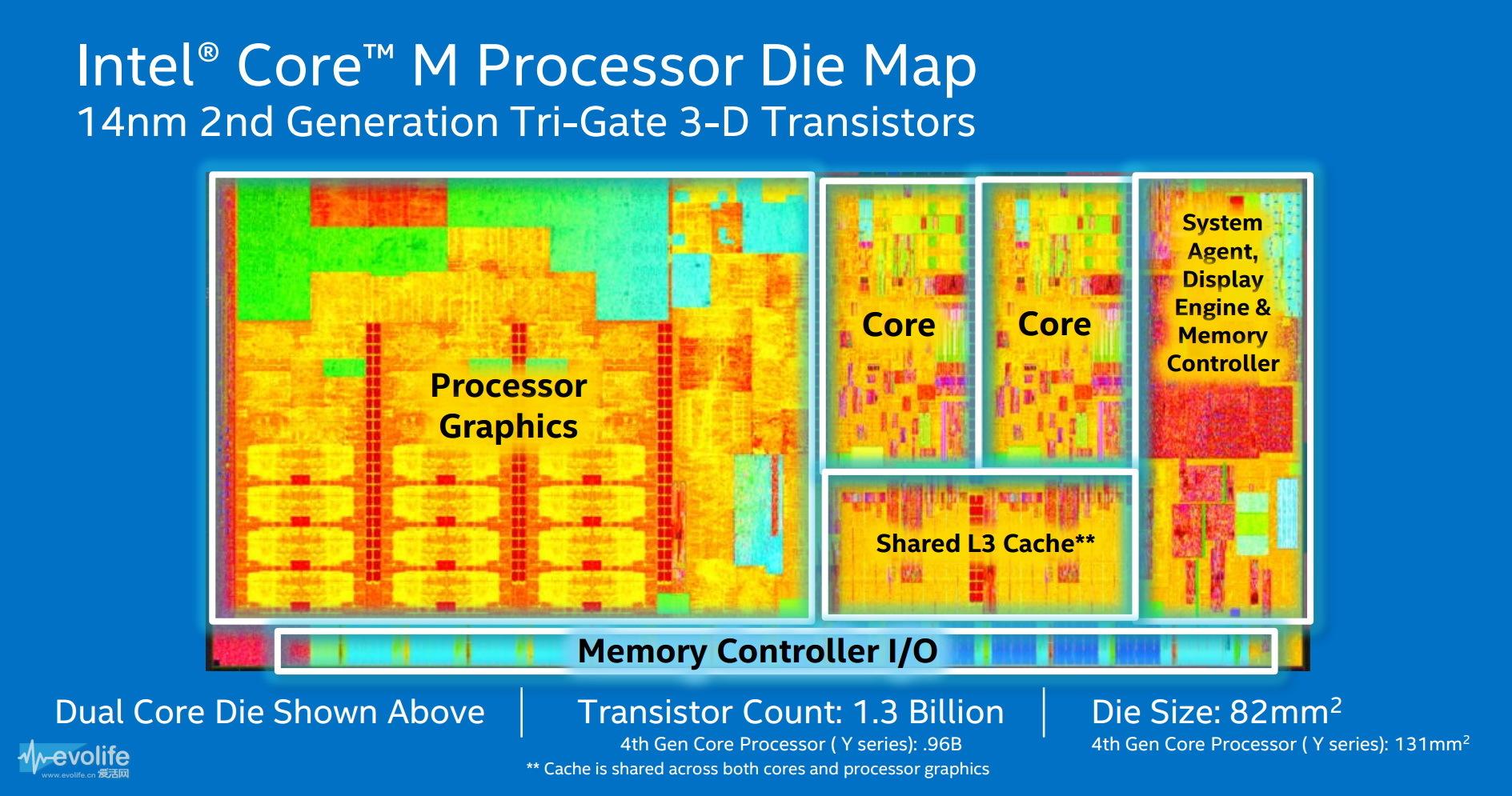4.5瓦暴打55瓦 英特尔14纳米Core M处理器简直是黑科技_爱活网 Evolife.cn