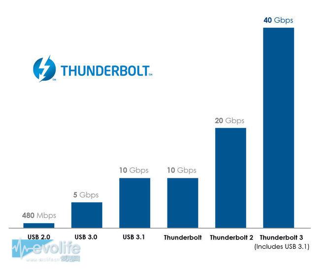 英特尔发布Thunderbolt 3规范 USB Type-C笑到了最后