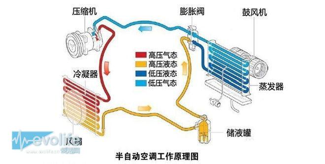 【爱活历史课】氟利昂与R290之战 讲述你所不知道的空调制冷剂发展史