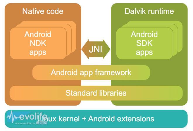 都用上八核处理器了 Android为什么过了这么多年还那么卡?