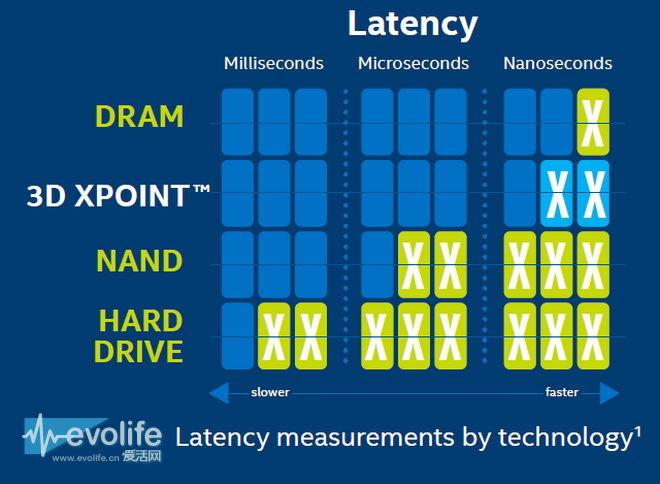 你还在用机械硬盘 英特尔Optane已经重新发明了SSD