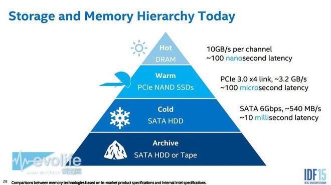 你还在纠结8TB机械硬盘好贵 英特尔却在准备100TB固态硬盘了