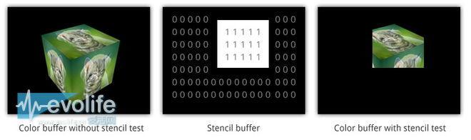移动图形芯片的故事(上)GPU是什么鬼?