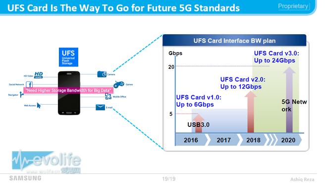 和桌面SSD有一拼 三星拿出世界首款UFS存储卡要让TF卡退休