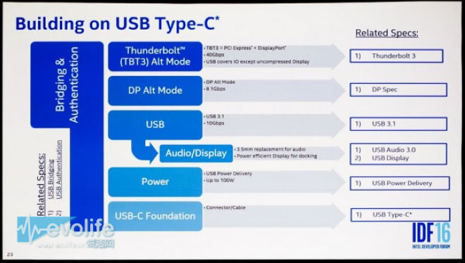 USB Type-C将来会干掉3.5mm耳机口?英特尔表示正在努力