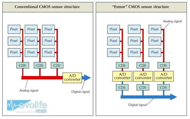 【爱活历史课】 索尼CMOS图像传感器十年奋斗史