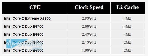 酷睿2的十年 一场Intel与AMD的生死博弈
